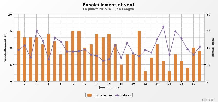 graphique_infoclimat.fr-3